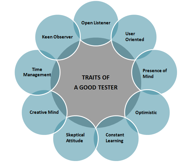 Traits of a good software tester